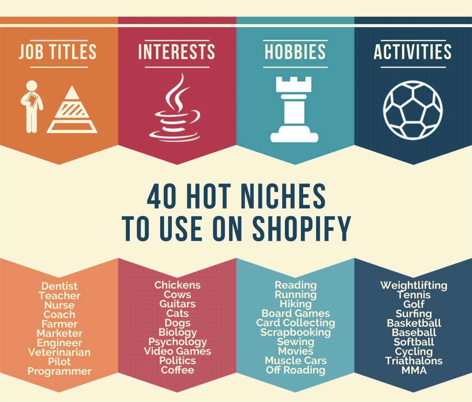 Come costruire uno store shopify da $35,842.49 (in 5 step pratici) 1