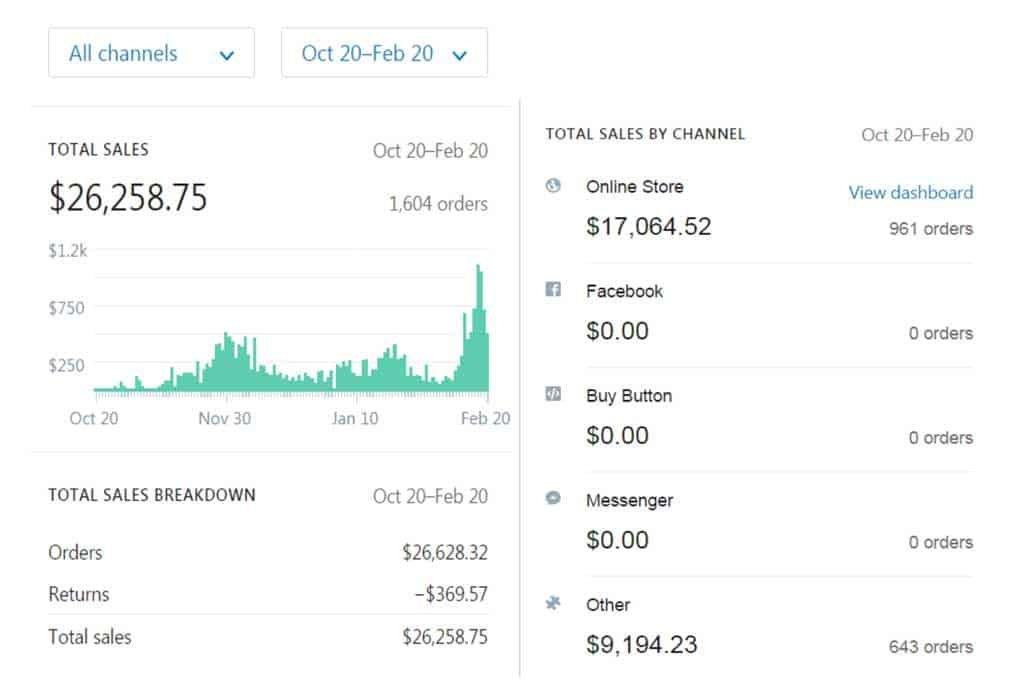 shopify-revenue-YMD