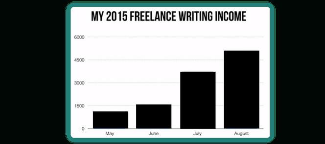 Perde il lavoro, diventa freelance, inizia a guadagnare $5,000 al mese (dopo un problema di salute) 2