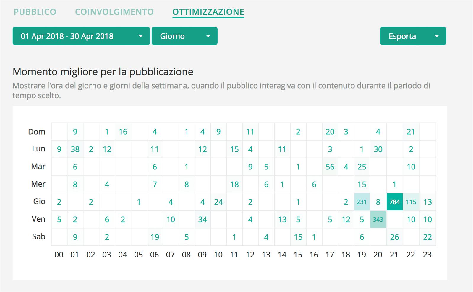 Analytics for Instagram: misura gli Insight del tuo profilo con gli strumenti giusti 22