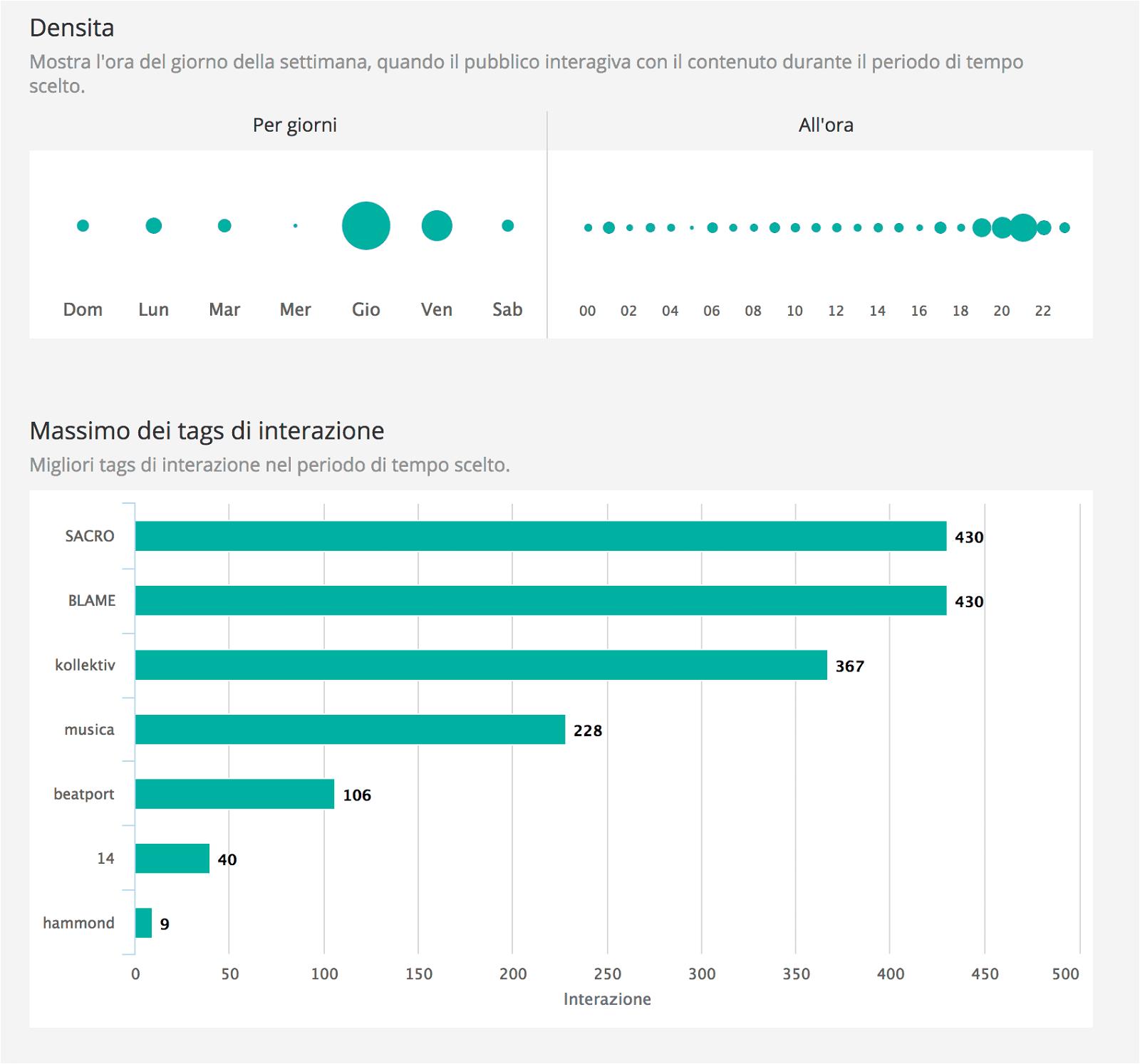 Analytics for Instagram: misura gli Insight del tuo profilo con gli strumenti giusti 23