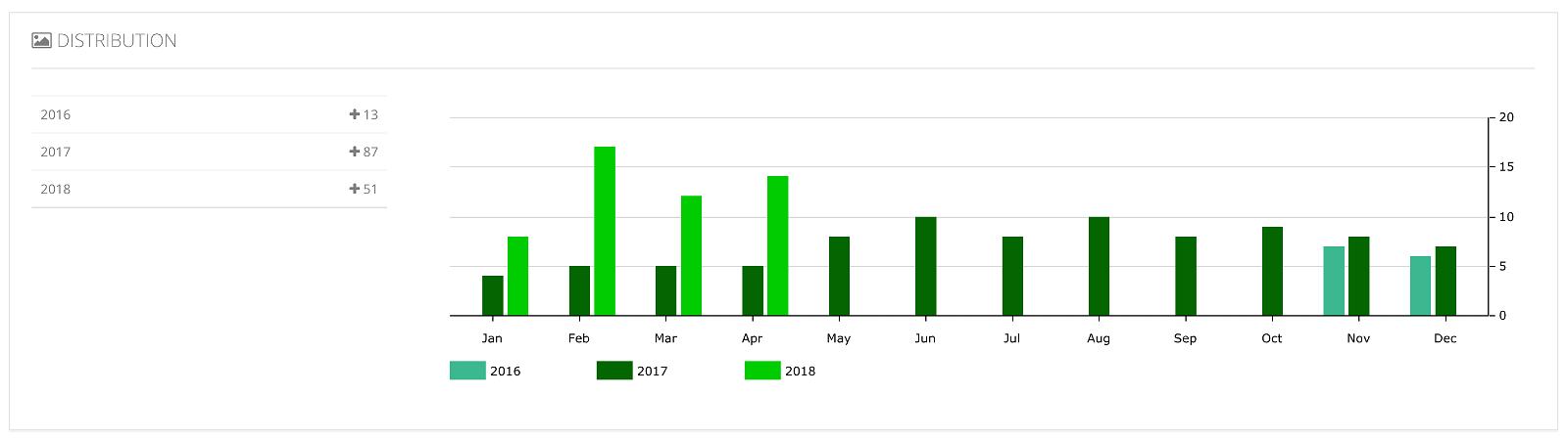 Analytics for Instagram: misura gli Insight del tuo profilo con gli strumenti giusti 28