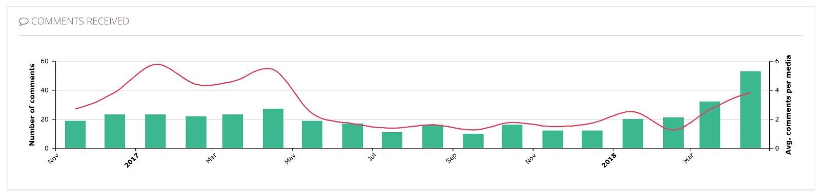 Analytics for Instagram: misura gli Insight del tuo profilo con gli strumenti giusti 31