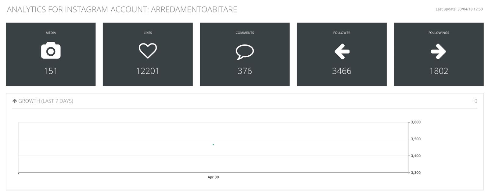 Analytics for Instagram: misura gli Insight del tuo profilo con gli strumenti giusti 24