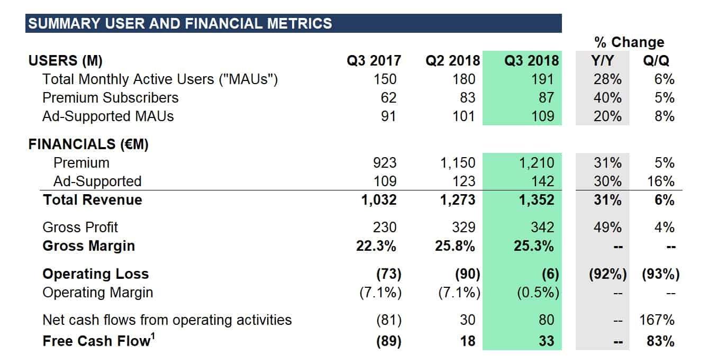 spotify dati utenti revenue Q3 2018