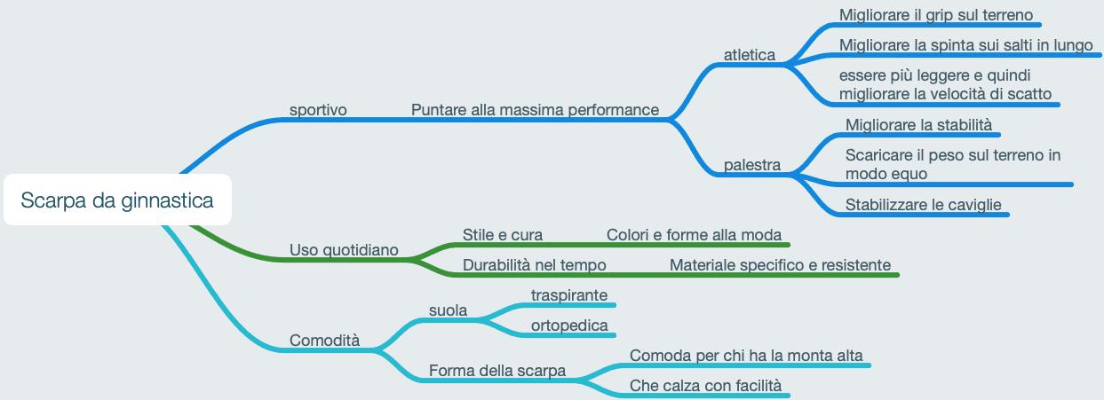 Mappa Mentale - Scarpa da ginnastica