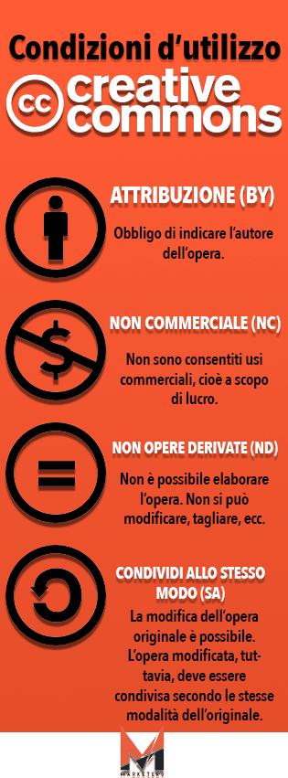 creative commons condizioni