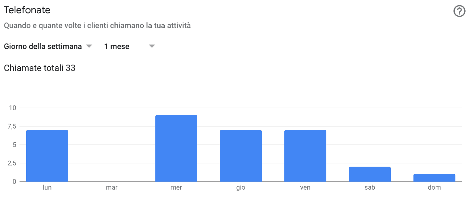 Google My Business: come aumentare i clienti della tua attività locale 4