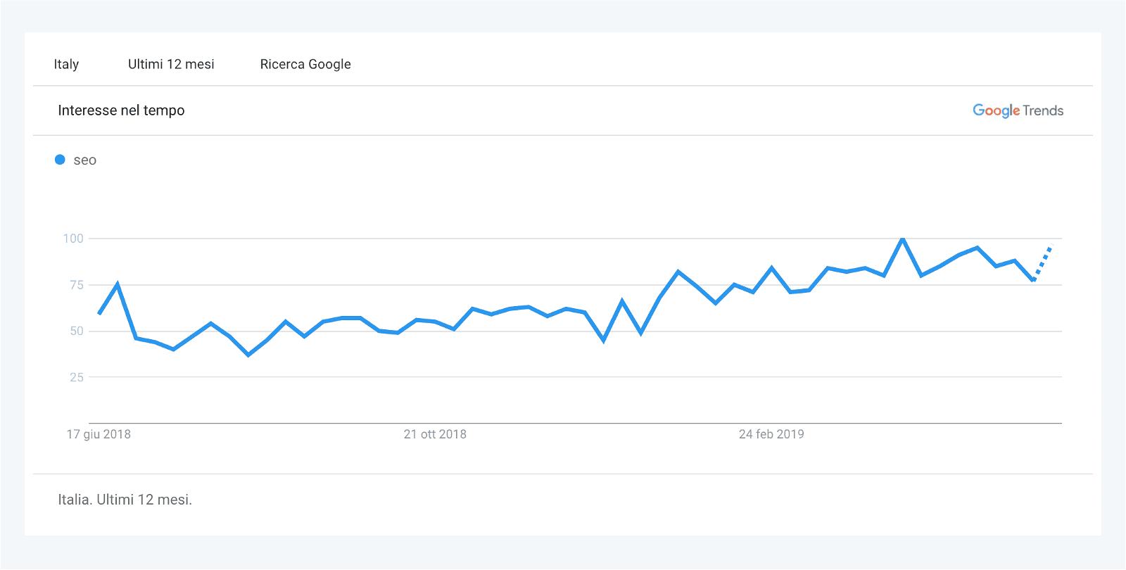 Google Trends Keyword Explorer