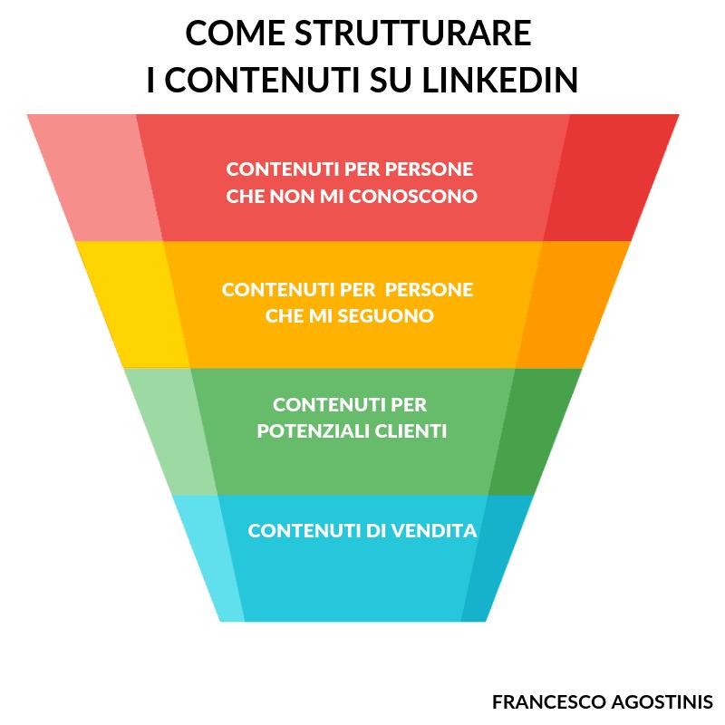 come strutturare i contenuti su linkedin