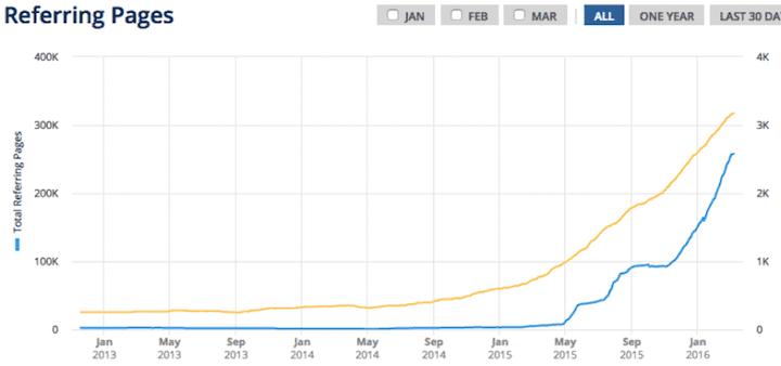 crescita profilo backlink