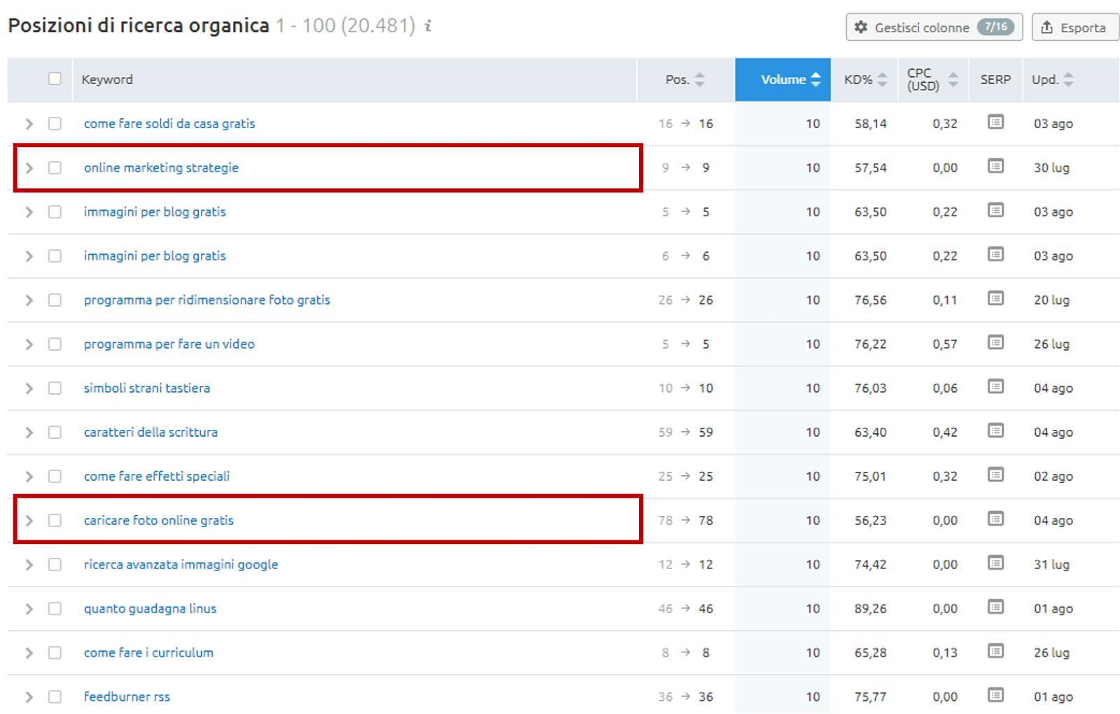 spiare keywords competitors semrush