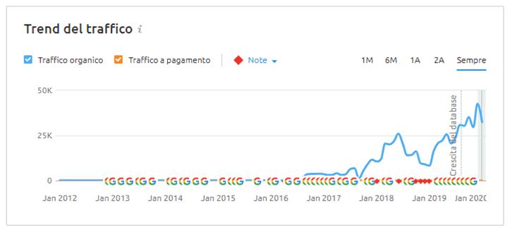 trend traffico organico semrush