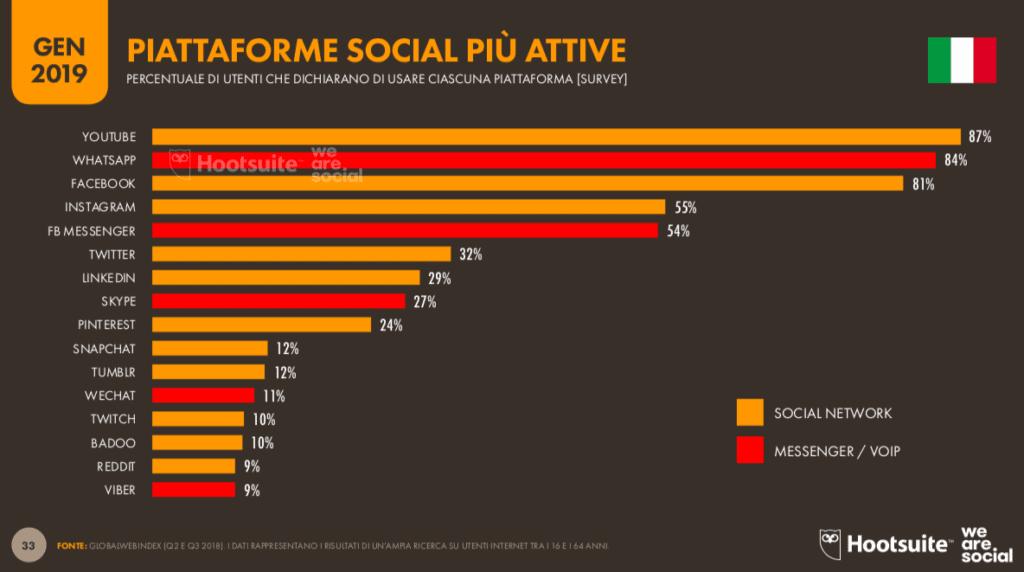 piattaforme social più usate in italia