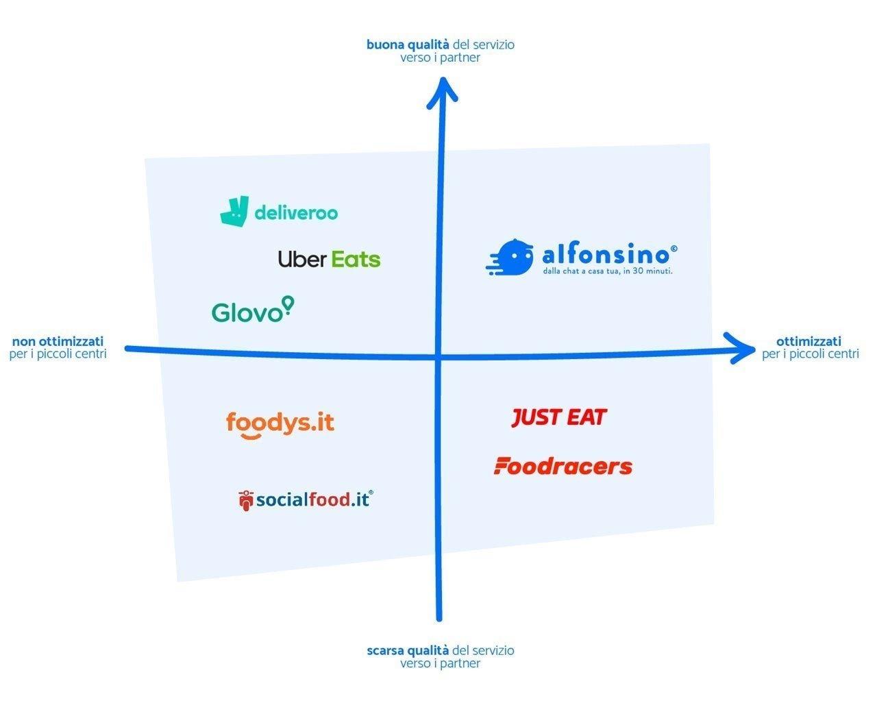 Alfonsino: come chiudere un crowdfunding da €350k (in soli 3 giorni) 1