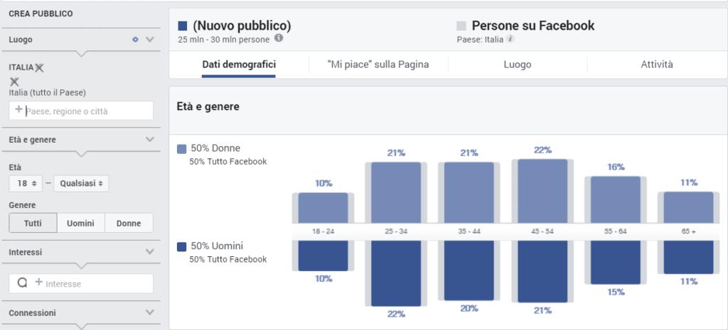 Facebook ads Utenti attivi