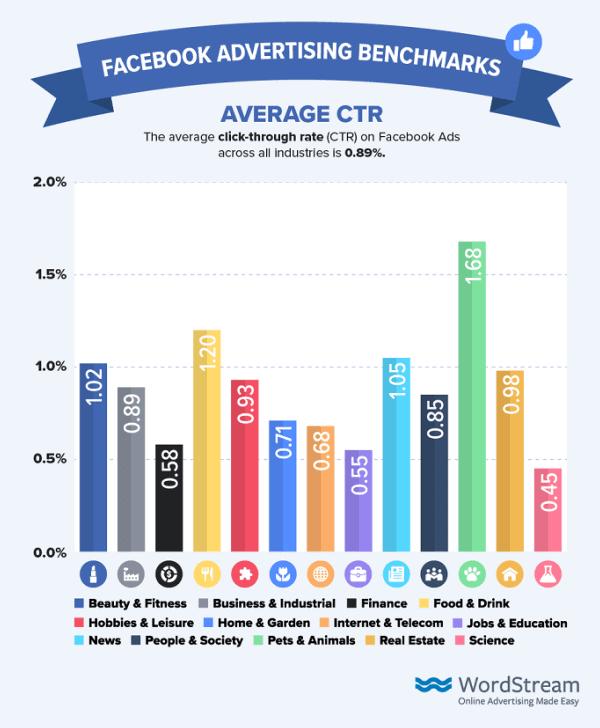 facebook-ads-benchmarks-average-ctr