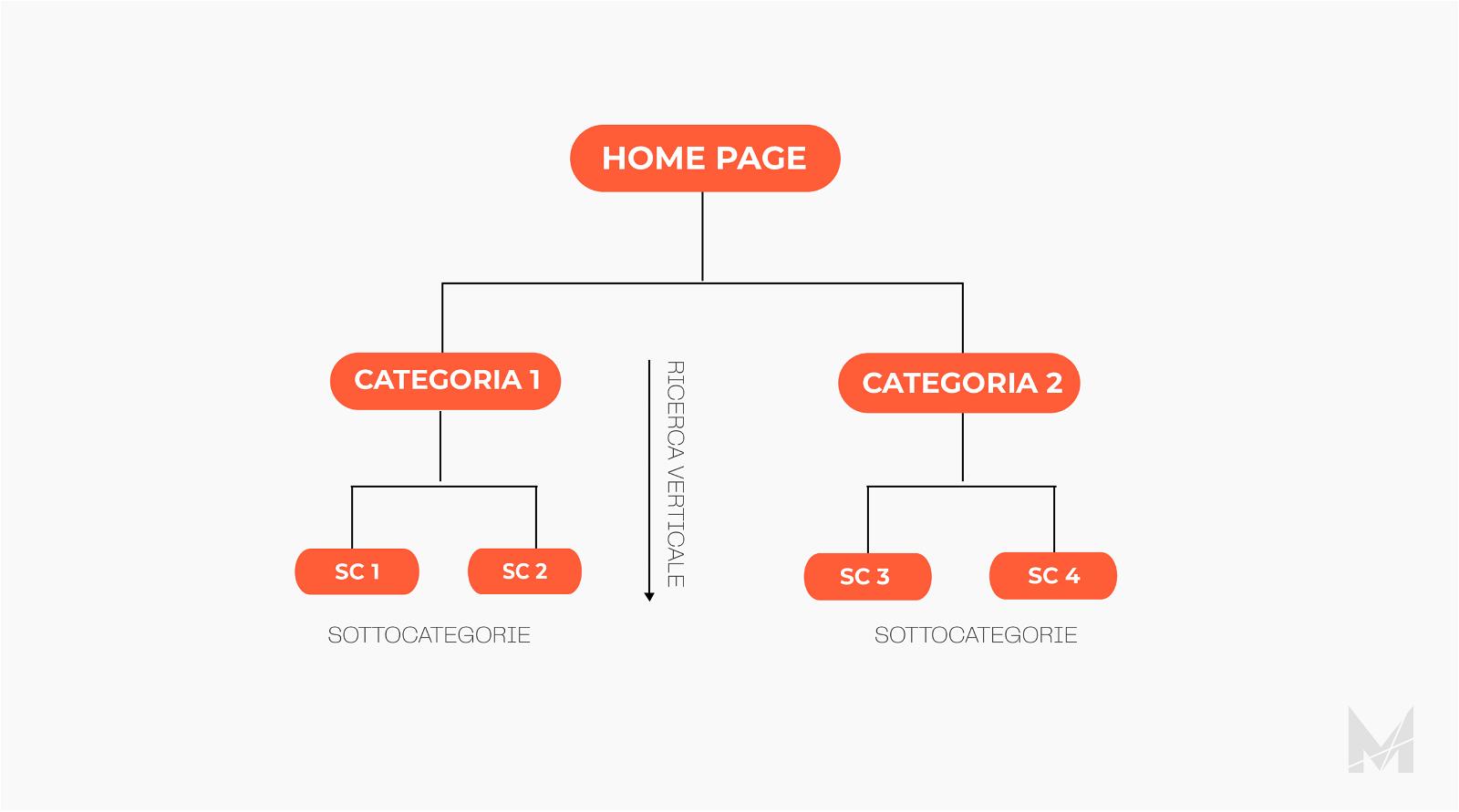 Guida E-commerce nomenclatura