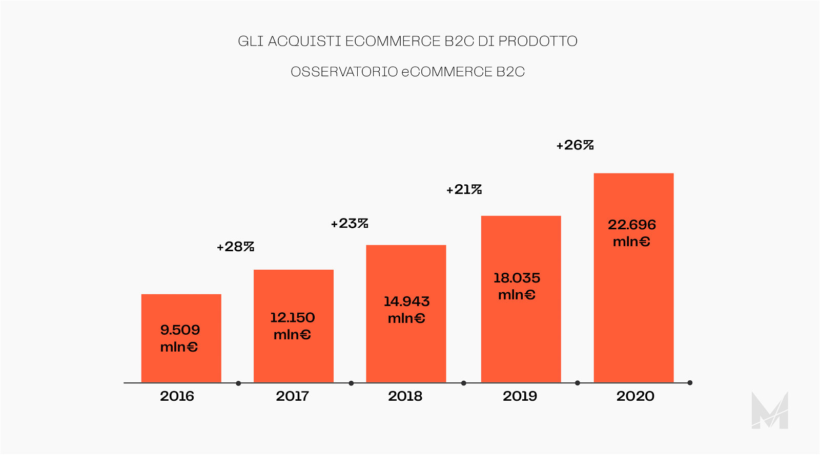 Guida E-commerce nuova b2c