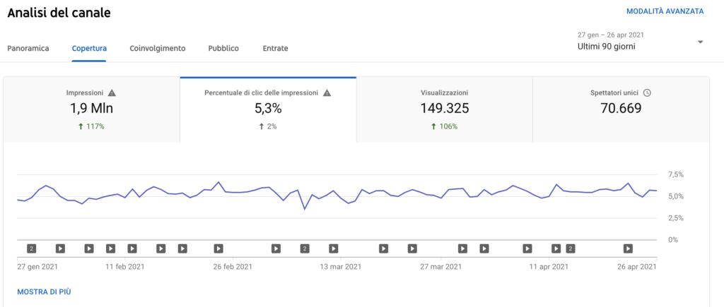 Crescere su YouTube CTR