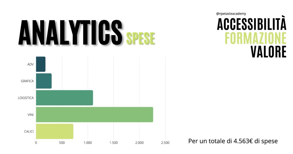 Analytics Spese Advertising