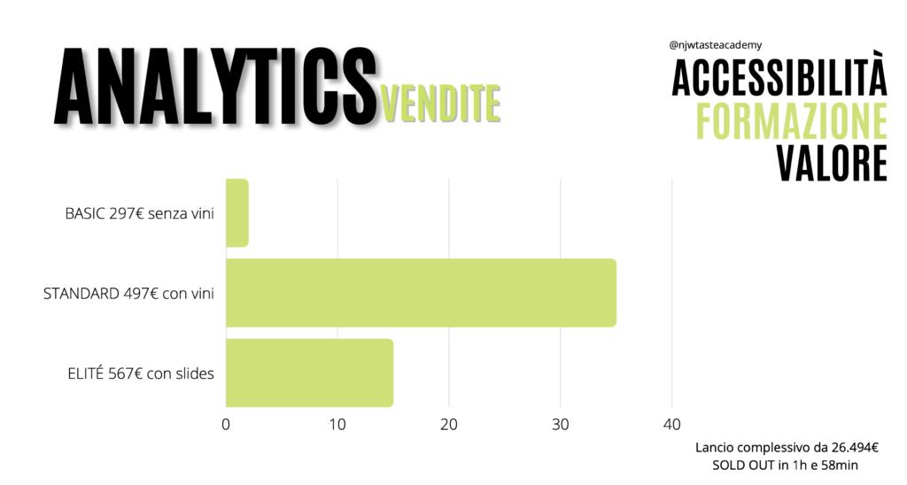 Analytics Vendite Taste Academy