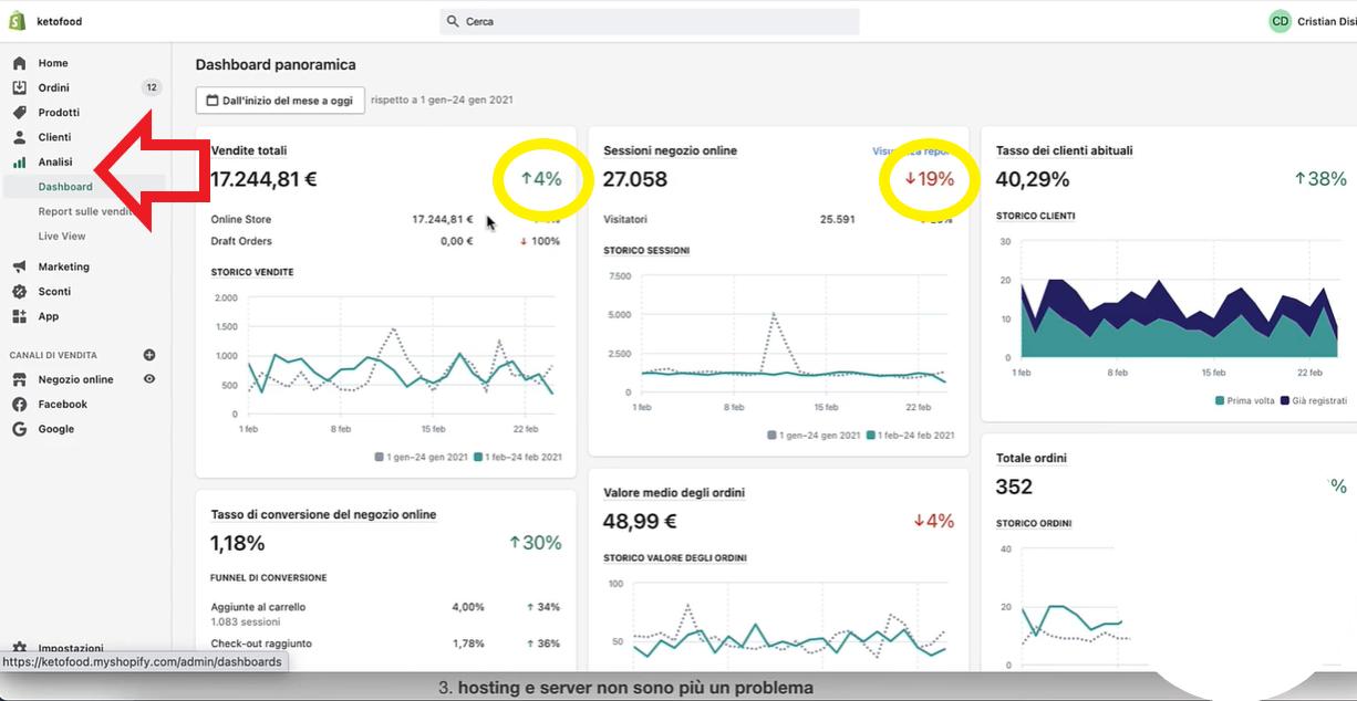 dashboard di analisi dati shopify