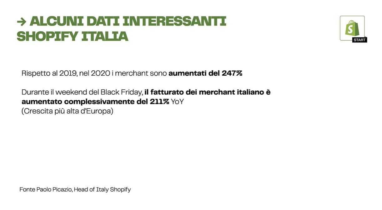 dati shopify Italia