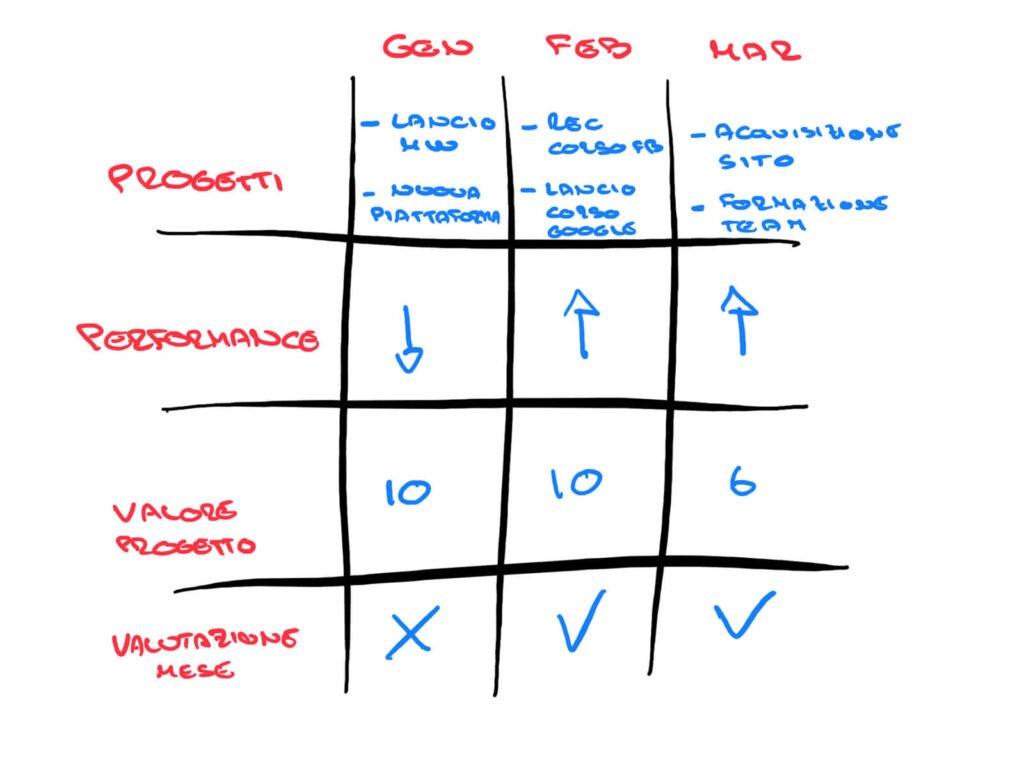 Come migliorare le performance aziendali? Una guida per imprenditori (e non solo) 9