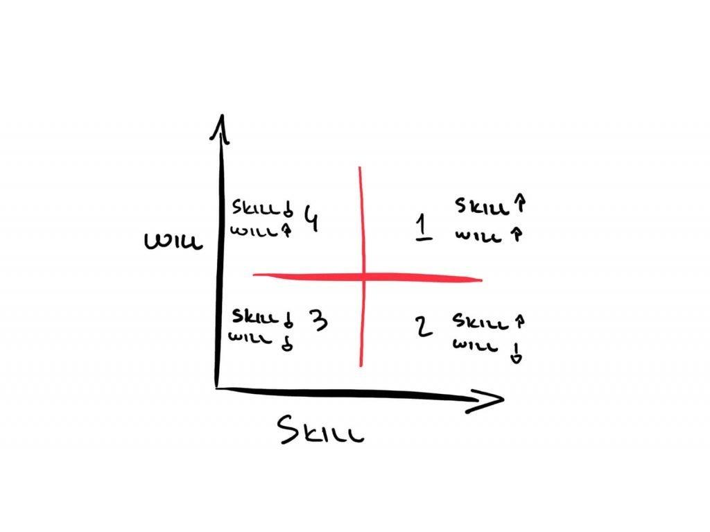 Come migliorare le performance aziendali? Una guida per imprenditori (e non solo) 7