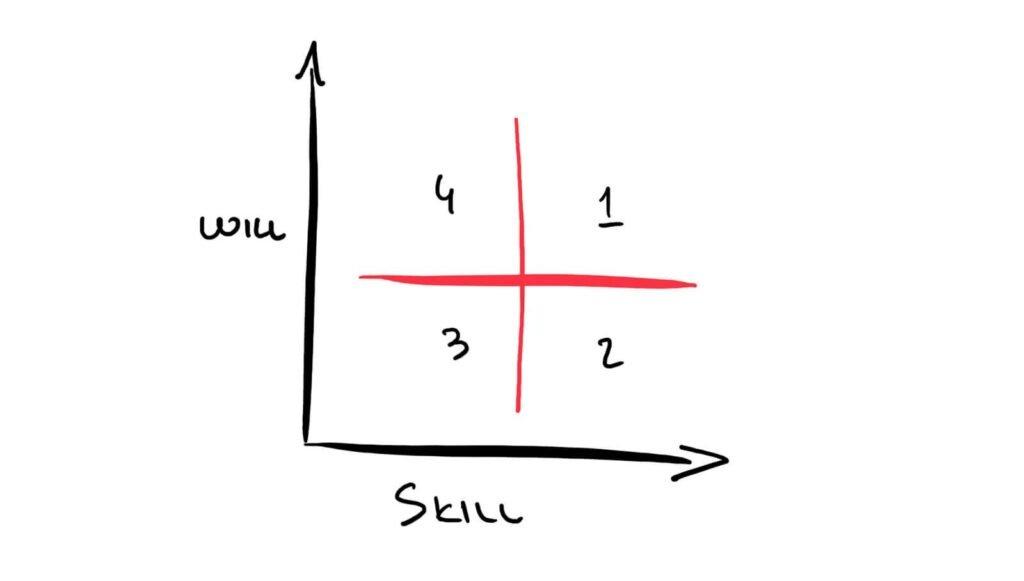 Come migliorare le performance aziendali? Una guida per imprenditori (e non solo) 6